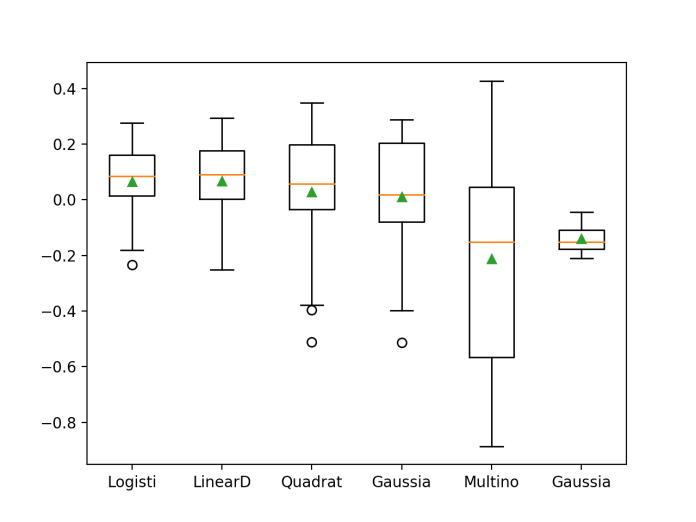 Box and Whisker Plot of Probabilistic Models on the Haberman Breast Cancer Survival Dataset