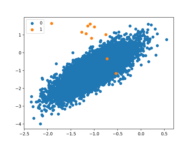 Scatter Plot of a Binary Classification Problem With a 1 to 1000 Class Imbalance