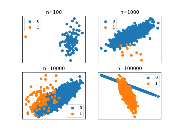 Scatter Plots of an Imbalanced Classification Dataset With Different Dataset Sizes