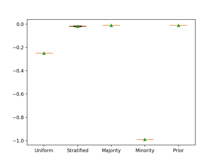 Box and Whisker Plot for Naive Classifier Strategies Evaluated Using Brier Score
