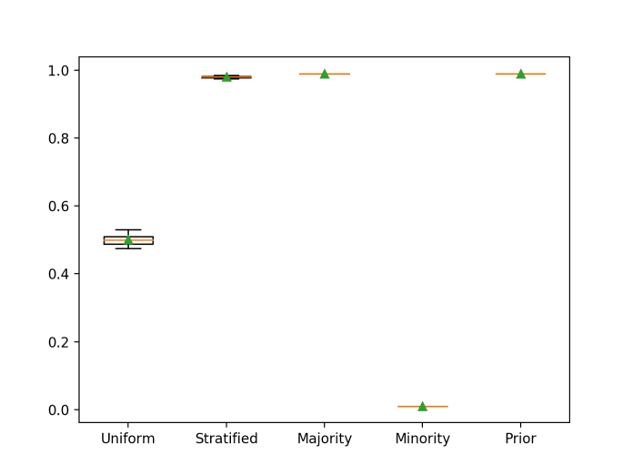 Box and Whisker Plot for Naive Classifier Strategies Evaluated Using Classification Accuracy