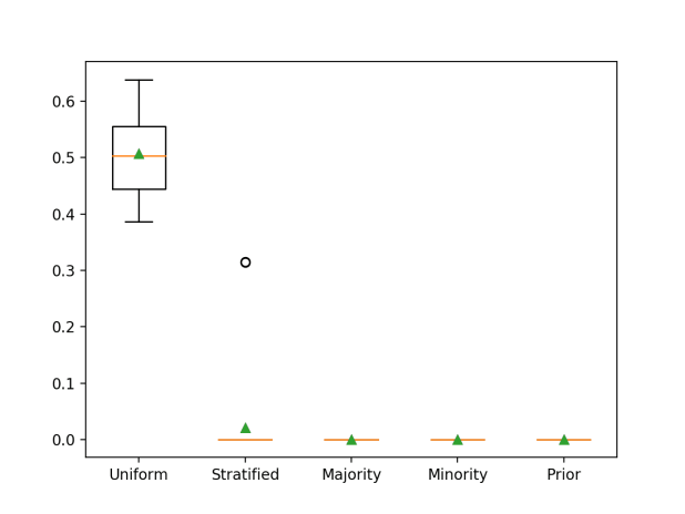 Box and Whisker Plot for Naive Classifier Strategies Evaluated Using G-Mean