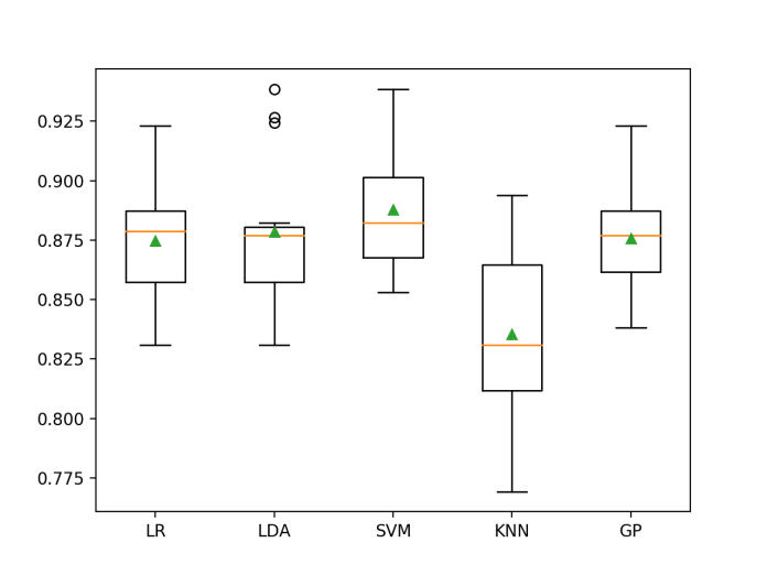 Box and Whisker Plot of SMOTE With Machine Learning Models on the Imbalanced E.coli Dataset