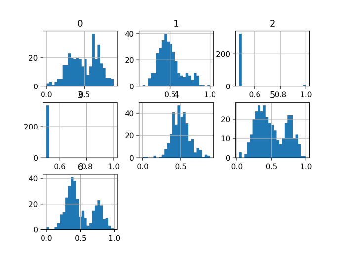 Histogram of Variables in the E.coli Dataset