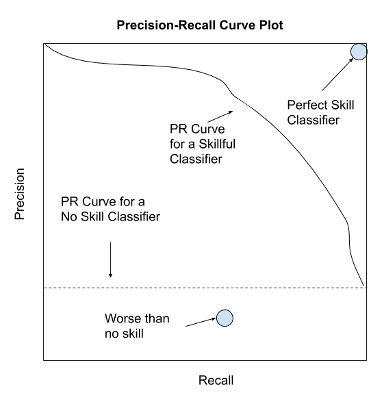 Depiction of a Precision-Recall Curve