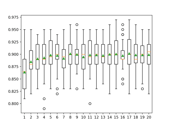 Box Plot of Gradient Boosting Ensemble Number of Features vs. Classification Accuracy