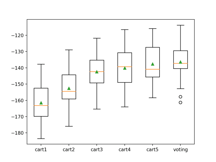 Box Plot of Voting Ensemble Compared to Standalone Models for Regression