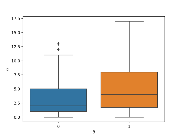 Box and Whisker Plot of Number of Times Pregnant Numerical Variable by Class Label