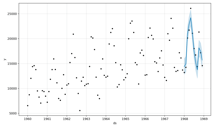 Plot of Time Series and In-Sample Forecast With Prophet
