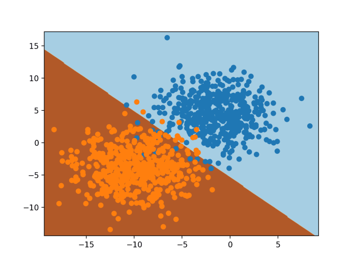 Decision Surface for Logistic Regression on a Binary Classification Task