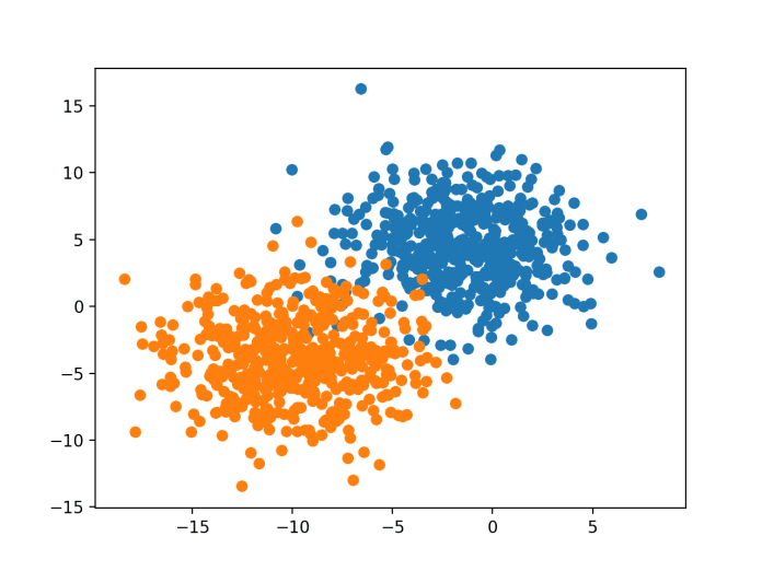 Scatter Plot of Binary Classification Dataset With 2D Feature Space