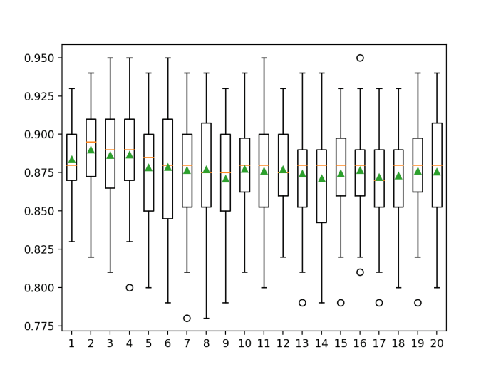 Box Plot of Bagging KNN Number of Neighbors vs. Classification Accuracy
