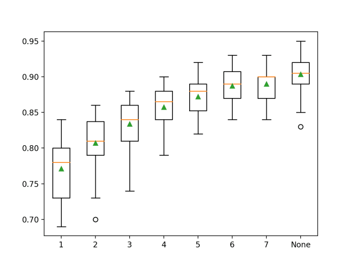 Box Plot of Random Forest Maximum Tree Depth vs. Classification Accuracy