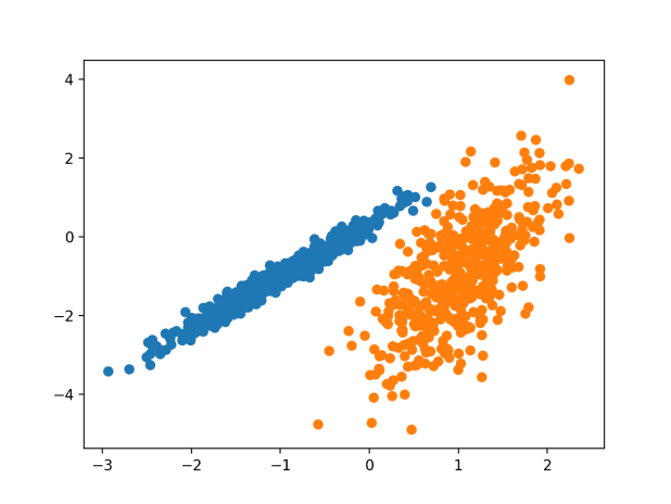 Scatter Plot of Dataset With Clusters Identified Using Gaussian Mixture Clustering