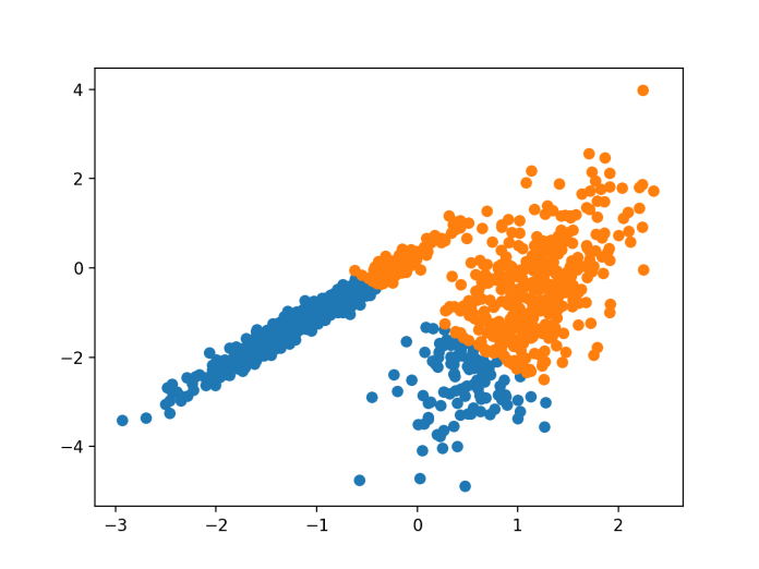 Scatter Plot of Dataset With Clusters Identified Using K-Means Clustering