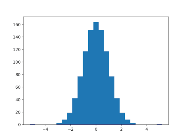 Histogram of Skewed Gaussian Data After Quantile Transform