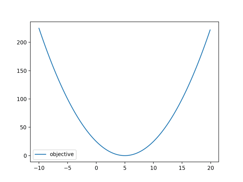 Line Plot of Convex Objective Function