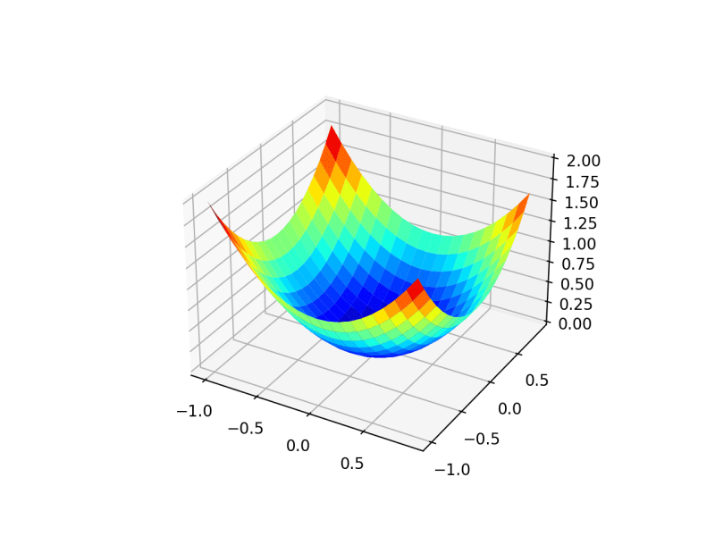 Three-Dimensional Plot of the Test Objective Function