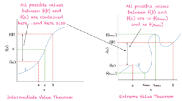 Illustration of intermediate value theorem (left) and extreme value theorem (right)