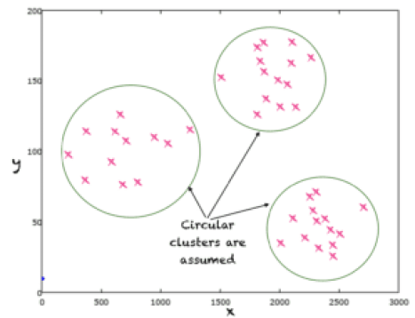A clustering algorithm approximates a model that determines clusters or unknown labels of input points