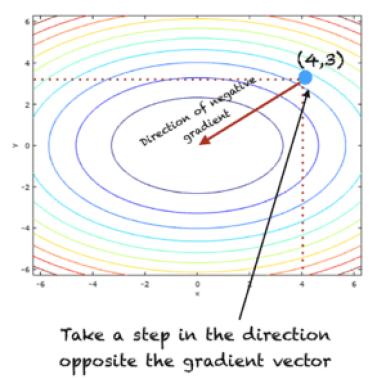 Illustration of gradient descent procedure