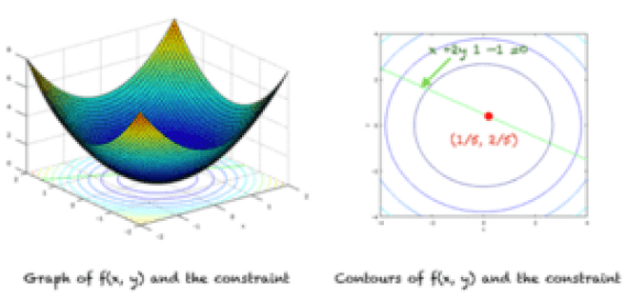 Graph of function (left), contours, constraint and local minima (right)