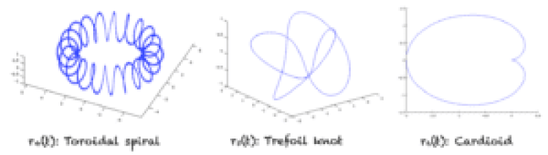 Graphs of more complex curves