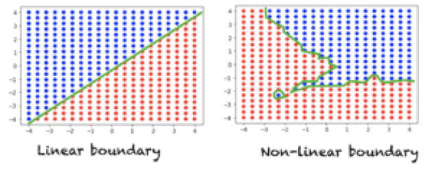 Linera Vs. Non-Linearly separable problems