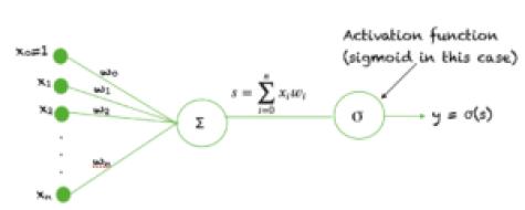 A sigmoid unit in a neural network