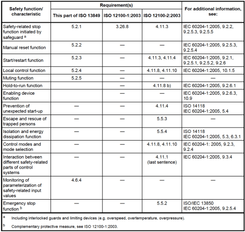 ISO 13849-1:2006 Table 8