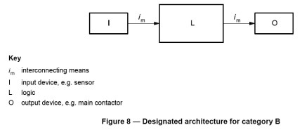 Category B Designated Architecture