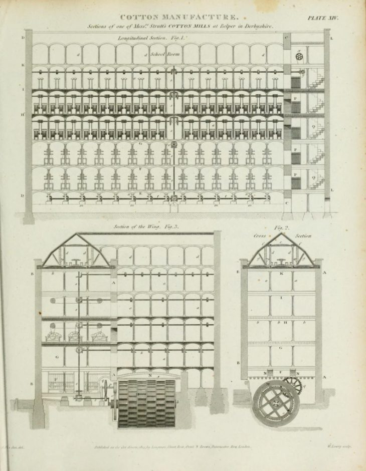 Jedediah Strutt, North Mill at Belper in 1819, showing vertical shaft leading from the 18 feet (5.5 m) waterwheel, to horizontal drive shafts running the length of each floor.