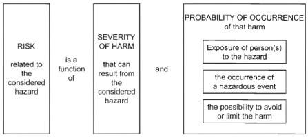 ISO 12100-2010 Figure 3