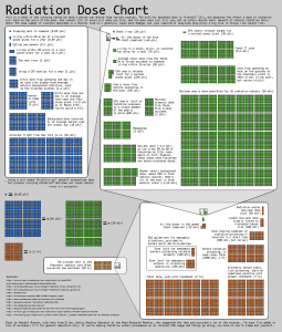 XKCD's Chart showing relative radiation doses