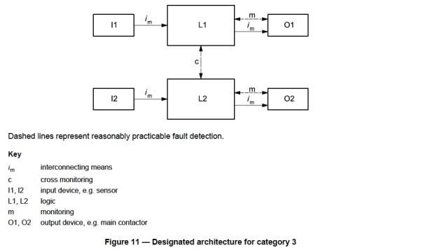 ISO 13849-1 Figure 11