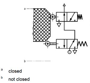 Hydraulic interlock from ISO 14119
