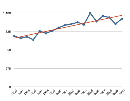 Total Canadian Workplace Fatalities 1993-2010