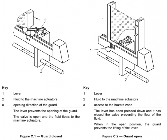 Mechanical Interlocking using control devices