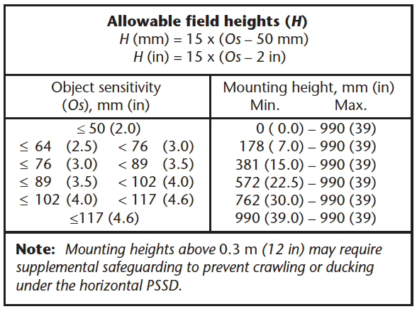 "Figure 8 - Calculating ""H"" [1, Fig. B.15 (g)]"