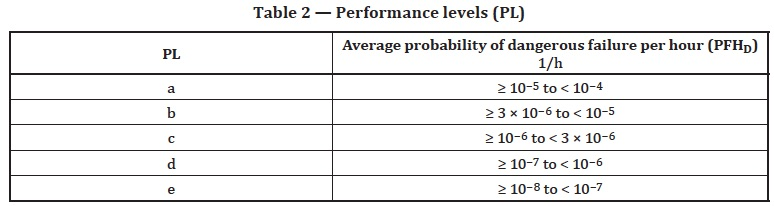 Table 2 from ISO 13849-2:2015 showing the five Performance levels and the corresponding ranges of PFHd values.