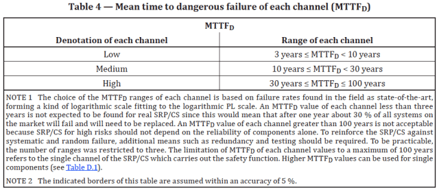 Table showing the bands of Mean time to dangerous failure of each channel (MTTFD)