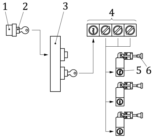 Diagram showing trapped key interlocking with a key transfer block used to provide access to multiple access points.