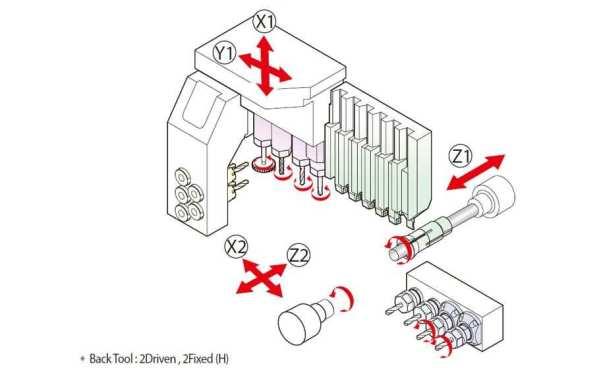 Hanwha xe20 tool layout