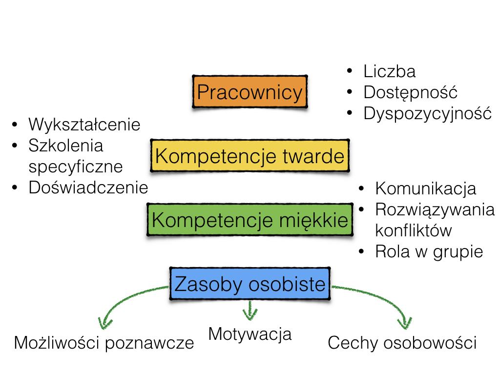 Psychologia zarządzania zasobami ludzkimi