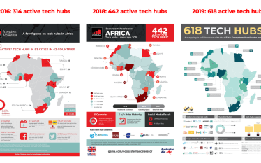 Research: 618 Active Tech Hubs in Africa – The Backbone…