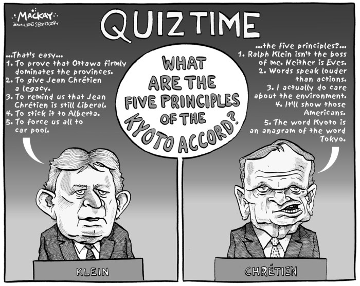 """Editorial Cartoon by Graeme MacKay, The Hamilton Spectator Ð Tuesday October 29, 2002 Kyoto Quiz Canada is still set to ratify the 1997 Kyoto treaty on global warming this year, even as its provinces grumble at its terms and insist that they should not foot the bill, Environment Minister David Anderson said on Monday. Speaking at the end of a one-day meeting in a Halifax casino, Anderson acknowledged he did not set the agenda to ratify the treaty, which would oblige Canada to cut emissions of carbon dioxide by 6 percent from 1990 levels by 2012. But he said the chance of delay was """"highly unlikely,"""" despite complaints from the provinces that a government plan on how Canada will meet the Kyoto targets is short on detail about what ratification will cost and on who needs to act. Prime Minister Jean Chretien says Canada will ratify the treaty by the end of this year, and that it is the federal government, not the provinces, which determines the issue. (Source: Hamilton Spectator) Canada, Alberta, Kyoto, protocol, Ralph Klein, Jean Chretien, environment, climate change, quiz, accord"""