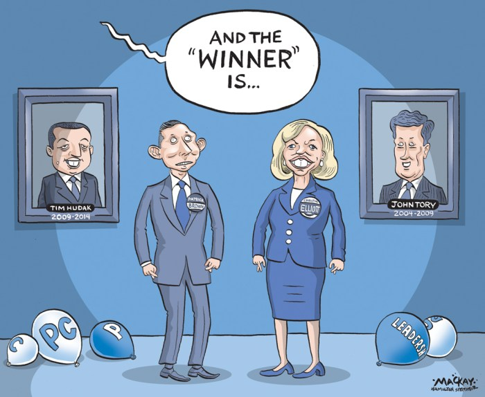 Editorial cartoon by Graeme MacKay, The Hamilton Spectator - Saturday May 9, 2015 Conservative MP Patrick Brown ahead in Tory leadership vote in Hamilton, says party official  As the Progressive Conservative party holds its second vote for its members May 7 on who will be their next leader, in Hamilton, Conservative MP Patrick Brown appears to be in the lead, say party sources. After the May 3 vote, Brown collected 67 per cent of the votes in all four of HamiltonÕs ridings: Hamilton East-Stoney Creek, Ancaster-Flamborough-Dundas-Westdale, Hamilton Mountain, and Hamilton Centre. Party sources say Brown, who represents Barrie in the House of Commons, is also leading Òacross the provinceÓ after the first ballot over Whitby-Oshawa MPP Christine Elliott. BrownÕs campaign officials stated in a May 3 release theyÕre Òexpectations were exceededÓ with the ÒthousandsÓ of people who turned out to vote for Brown. When asked to comment on BrownÕs lead, ElliottÕs spokesperson, Marie Prentice referred to ElliottÕs statement May 3 referring to the Òtens of thousands of Elliott supporters (that) came out to the polls in every riding and put Elliott on the path to victory.Ó Elliott cited a recent poll of party members who are eligible to vote revealing 58 per cent of them would vote for her as leader. BrownÕs campaign reported in March that they had sold over 40,000 party memberships, doubling the number of ElliottÕs memberships that were sold. Elliott has said she has Òwide supportÓ across the province. (Source: Hamilton Spectator) http://www.thespec.com/news-story/5606787-conservative-mp-patrick-brown-ahead-in-tory-leadership-vote-in-hamilton-says-party-official/ Ontario, PC, Progressive Conservative, Party, leadership, convention, Tim Hudak, Patrick Brown, Christine Elliott, John Tory, leader