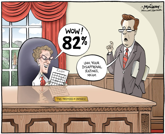 Editorial Cartoon by Graeme MacKay, The Hamilton Spectator Ð Thursday June 23, 2016 Wynne hits new ratings low, poll finds ItÕs tough to find a politician more unpopular than Kathleen Wynne. Donald Trump? Maybe here in Ontario, but not in his own backyard. Hillary Clinton? Like Trump, the Democratic contender for the U.S. presidency is one of the least popular candidates for the job in decades. But sheÕs still a rock star compared to OntarioÕs premier. WynneÕs personal popularity has hit an all-time low, according to a new Forum Research poll obtained exclusively by the Toronto Sun. Her approval rating, once as high as 40%, now sits at 18%. ItÕs the lowest Forum has ever measured for an Ontario Liberal premier since it began polling in 2001. In fact, if a provincial election was held tomorrow, Patrick BrownÕs Progressive Conservative Party would capture a minority government, according to a the survey. ÒThere is no question the Progressive Conservatives would win an election held tomorrow, but it appears they wouldnÕt be able to seal the deal with a majority,Ó Forum Research president Lorne Bozinoff said. ÒPatrick Brown needs to become more of a familiar face to Ontarians before that happensÓ The Forum survey projects the Tories would take a 51-seat minority, three seats short of the 54 needed for a majority government in OntarioÕs 107-seat legislature. The Liberals would take 36 seats while the NDP would capture 20. And while WynneÕs personal popularity is low, BrownÕs approval doesnÕt sit much higher, at 22%, the poll says. Over half of respondents, 53%, said they didnÕt know enough about Brown to have an opinion of him. NDP Leader Andrea Horwath remains the most popular of the three main party leaders, with a 33% approval rating.(Source: Toronto Sun)Êhttp://www.torontosun.com/2016/06/22/wynne-hits-new-ratings-low-poll-finds Ontario, Kathleen Wynne, poll, support, popularity, Liberal, pollster