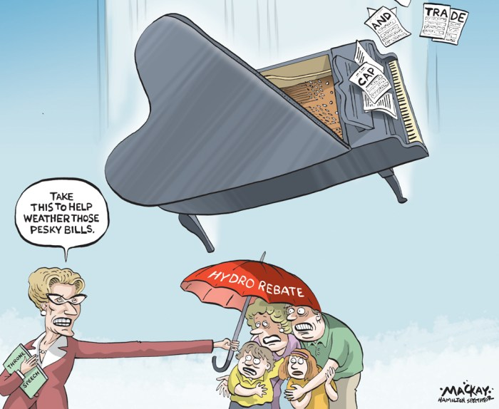 "Editorial Cartoon by Graeme MacKay, The Hamilton Spectator Ð Wednesday September 14, 2016 Liberal throne speech promises hydro relief In a bid to quiet the discontent that has been plaguing Kathleen Wynne's Liberals, the Ontario government promised in a throne speech today that it will provide rebates to urban and rural residents and small businesses to help offset high electricity rates. Lt.-Gov. Elizabeth Dowdeswell announced that eligible Ontario residents and small businesses can can expect a rebate on electricity bills that is equal to the provincial portion of harmonized sales tax (HST), which amounts to about $130 a year for a typical household. Rural rate payers will receive savings of 20 per cent a month, approximately $45 or $540 per year. This rebate goes into effect Jan 1, 2017. The rebate aims to stem the tide of anger over rising hydro bills for many Ontarians, especially those in the northern parts of the province. But Nipissing Progressive Conservative MPP Vic Fedeli says the rebates are too little, too late. ""Since 2010, your hydro rates have climbed $295 a year [on average]. Plus, just since last May, in addition to that, they rose another $255,"" he told CBC News. ""To hear somebody is going to give you $130 of your own money back Ñ that they now have to go and borrow Ñ that doesn't make any sense whatsoever.Ó Taking the HST off hydro bills is something the provincial NDP has pushed for in the past. However Nickel Belt MPP France Gelinas says taking off the provincial portion of the tax is not enough. ""People who come to see me, it's because their bill used to be $67 [for] monthly equal billing,"" she said. ""It is now $300.Ó Energy analyst Tom Adams points out there are other factors that will affect hydro bills, including rate increases and the introduction of cap and trade. ""Those factors will approximately offset all the savings that were announced. So in terms of net benefit, there's not much to go on here.Ó (Source: CBC News)Êhttp:/"