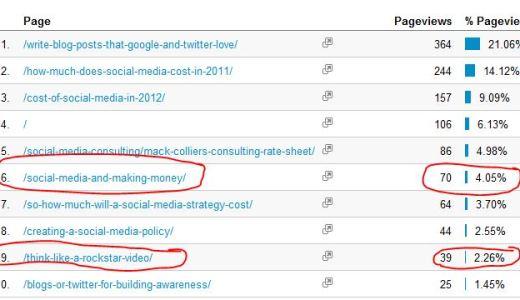 Building blog traffic, social media marketing